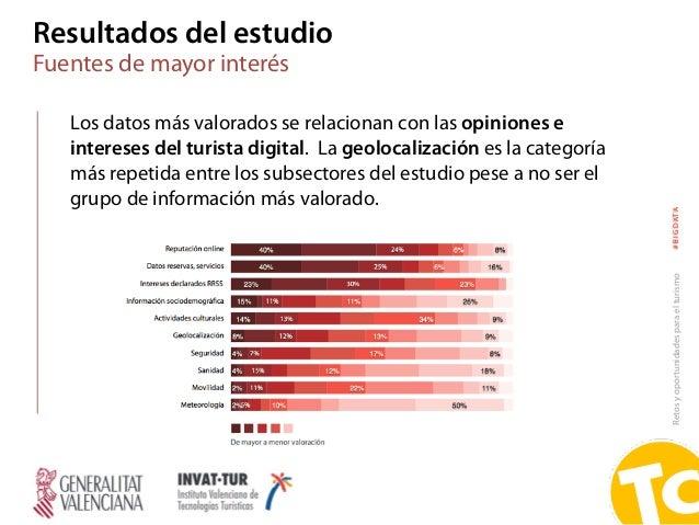 Retosyoportunidadesparaelturismo#BIGDATA Los datos más valorados se relacionan con las opiniones e intereses del turista d...