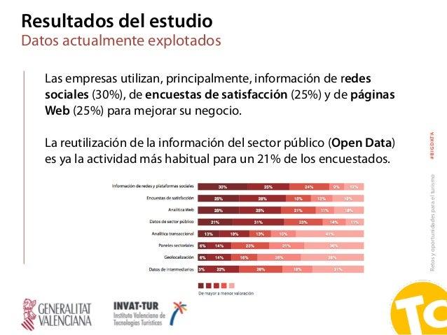 Retosyoportunidadesparaelturismo#BIGDATA Las empresas utilizan, principalmente, información de redes sociales (30%), de en...