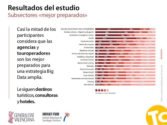 Retosyoportunidadesparaelturismo#BIGDATA Casi la mitad de los participantes considera que las agencias y touroperadores so...