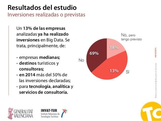 Retosyoportunidadesparaelturismo#BIGDATA Resultados del estudio Inversiones realizadas o previstas Un 13% de las empresas ...
