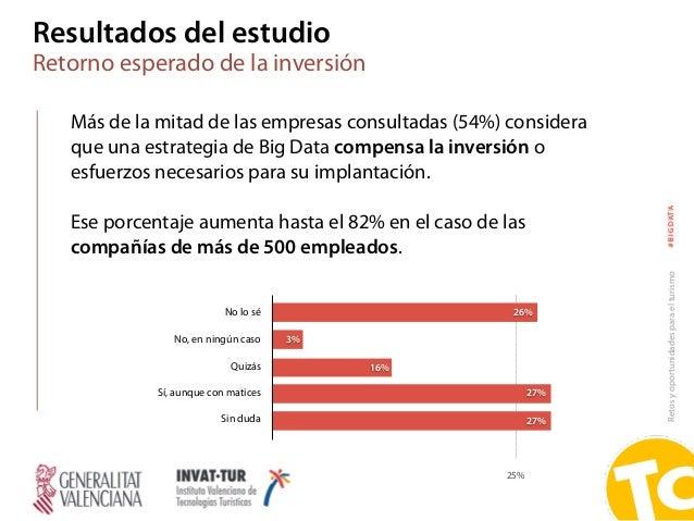Retosyoportunidadesparaelturismo#BIGDATA 25% 26% 27% 27% 3% 16% No lo sé No, en ningún caso Quizás Sí, aunque con matices ...
