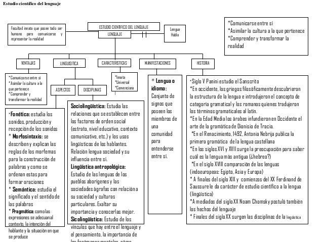 Estudio científico del lenguaje                                                                                           ...