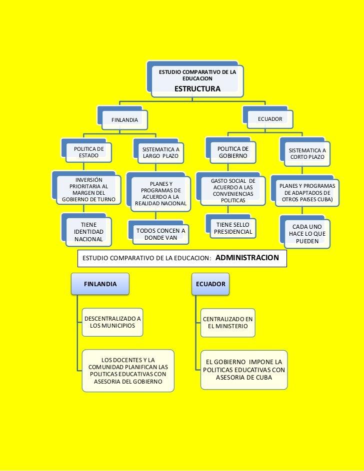ESTUDIO COMPARATIVO DE LA                                          EDUCACION                                        ESTRUC...