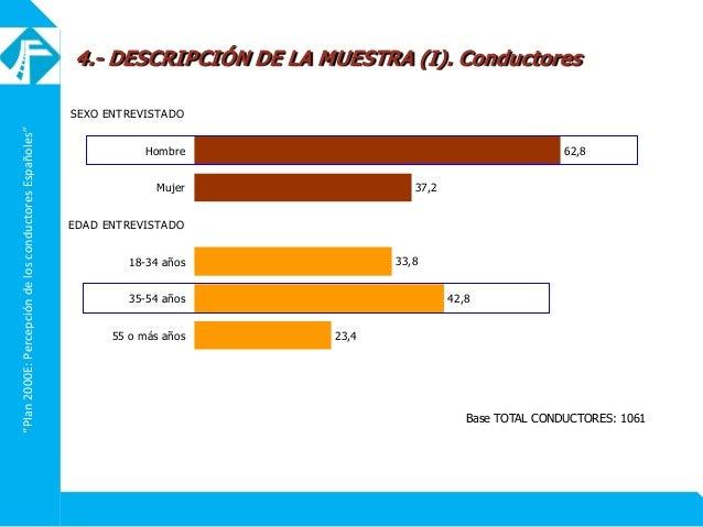 """""""Plan2000E:PercepcióndelosconductoresEspañoles"""" 62,8 37,2 33,8 42,8 23,4 SEXO ENTREVISTADO Hombre Mujer EDAD ENTREVISTADO ..."""