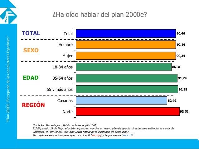"""""""Plan2000E:PercepcióndelosconductoresEspañoles"""" Unidades: Porcentajes : Total conductores (N=1061) P.2 El pasado 18 de May..."""