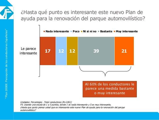 """""""Plan2000E:PercepcióndelosconductoresEspañoles"""" Al 60% de los conductores le parece una medida bastante o muy interesante ..."""