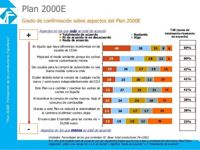 """""""Plan2000E:PercepcióndelosconductoresEspañoles"""" Unidades: Porcentajes de los que contestan SI Base: total conductores (N=1..."""