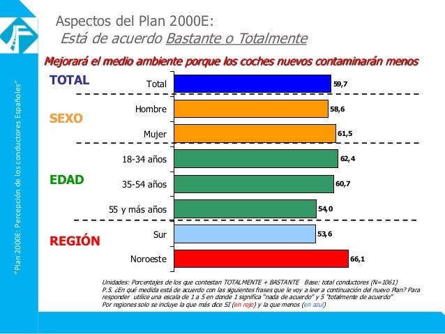 """Plan2000E:PercepcióndelosconductoresEspañoles"" Aspectos del Plan 2000E: Está de acuerdo Bastante o Totalmente Mejorará el..."