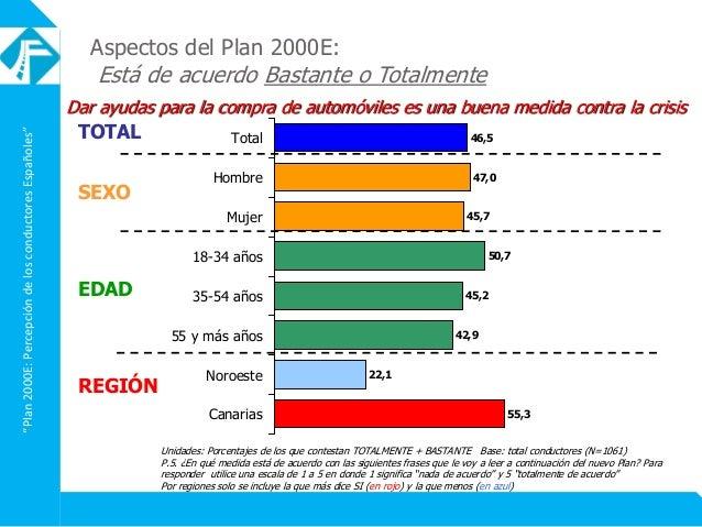 """""""Plan2000E:PercepcióndelosconductoresEspañoles"""" Aspectos del Plan 2000E: Está de acuerdo Bastante o Totalmente Dar ayudas ..."""