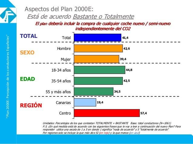 """""""Plan2000E:PercepcióndelosconductoresEspañoles"""" Aspectos del Plan 2000E: Está de acuerdo Bastante o Totalmente El plan deb..."""