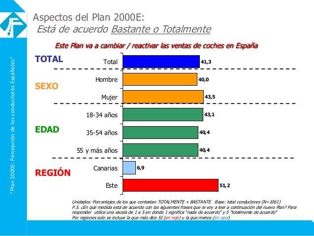 """""""Plan2000E:PercepcióndelosconductoresEspañoles"""" Aspectos del Plan 2000E: Está de acuerdo Bastante o Totalmente Este Plan v..."""