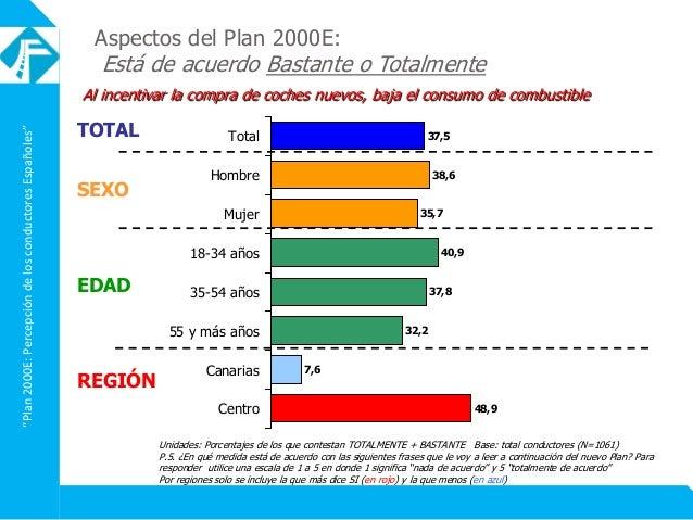"""""""Plan2000E:PercepcióndelosconductoresEspañoles"""" Aspectos del Plan 2000E: Está de acuerdo Bastante o Totalmente Al incentiv..."""