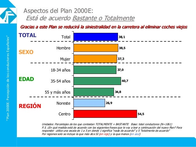 """""""Plan2000E:PercepcióndelosconductoresEspañoles"""" Gracias a este Plan se reducirá la siniestralidad en la carretera al elimi..."""