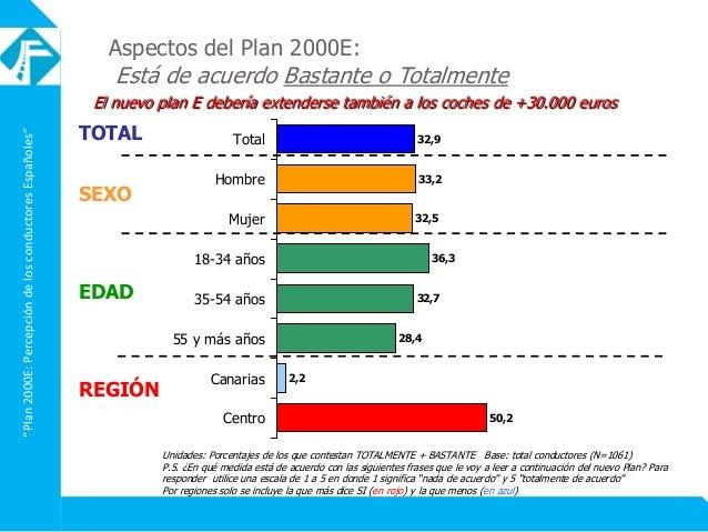 """""""Plan2000E:PercepcióndelosconductoresEspañoles"""" El nuevo plan E debería extenderse también a los coches de +30.000 euros A..."""