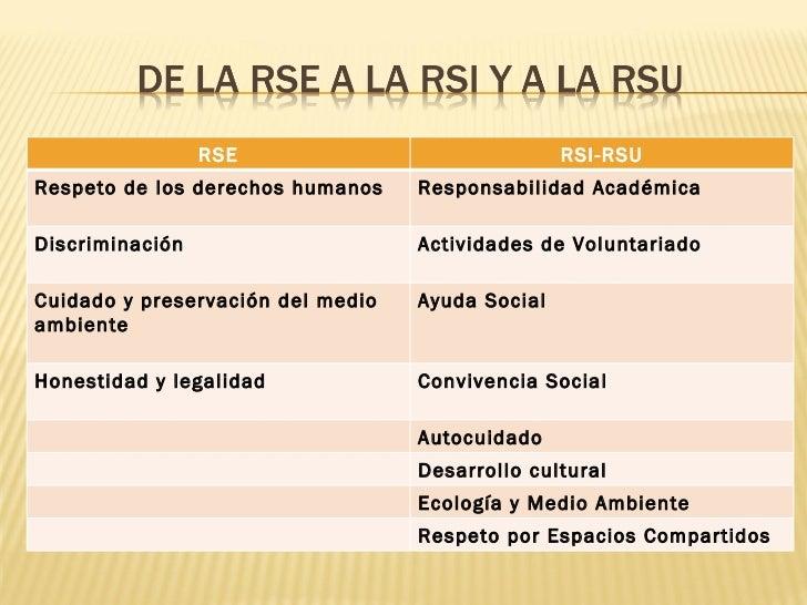 RSE RSI-RSU Respeto de los derechos humanos Responsabilidad Académica Discriminación Actividades de Voluntariado Cuidado y...