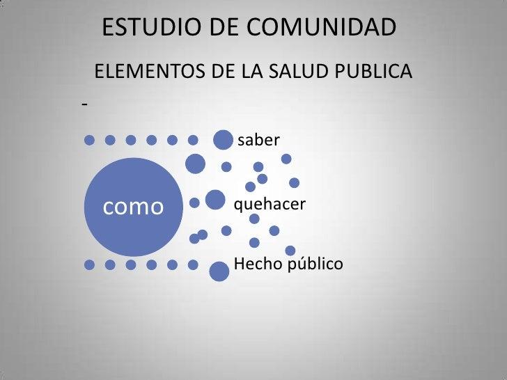 ESTUDIO DE COMUNIDAD    ELEMENTOS DE LA SALUD PUBLICA-                 saber    como        quehacer                Hecho ...