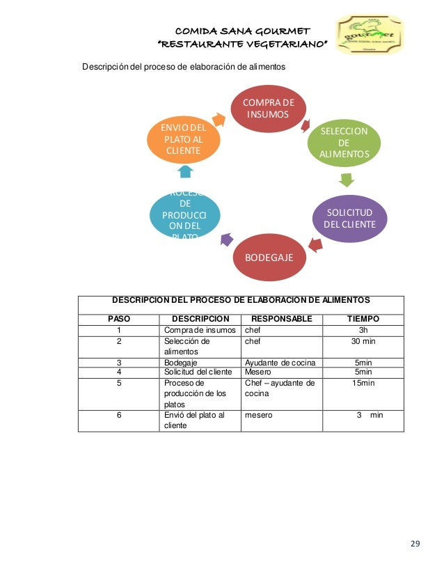 Estudio de factibilidad para la creaci n del restaurante Proceso de produccion en un restaurante