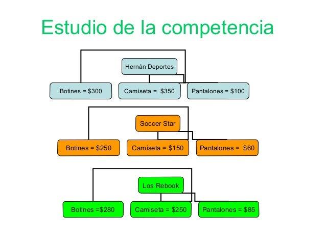 Estudio de la competencia Soccer Star Botines = $250 Camiseta = $150 Pantalones = $60 Hernán Deportes Botines = $300 Camis...