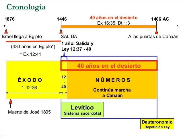 Cronología 1876                       1446          40 años en el desierto       1406 AC                                  ...