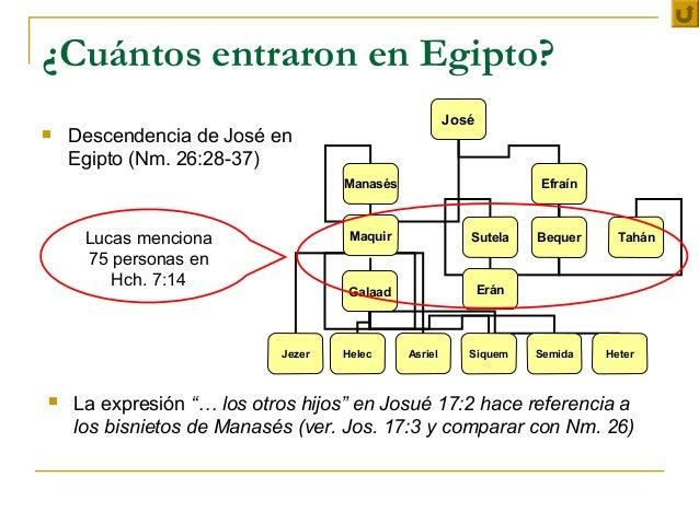 ¿Cuántos entraron en Egipto?                                                      José   Descendencia de José en    Egipt...
