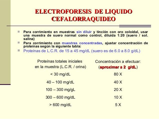 ELECTROFORESIS DE LIQUIDOELECTROFORESIS DE LIQUIDO CEFALORRAQUIDEOCEFALORRAQUIDEO  Método de Concentración mediante Colum...