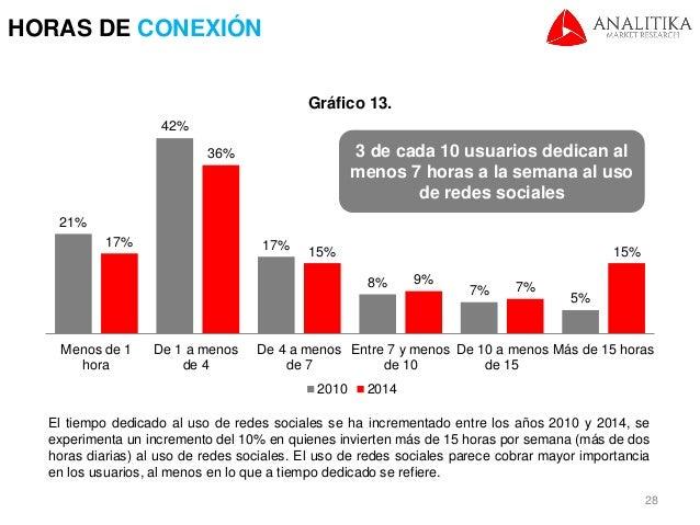 Estudio de redes sociales 2015 el salvador - Tiempo en puertollano por horas ...