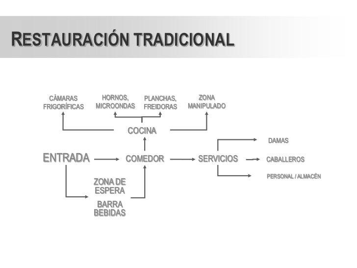 Estudio de restaurantes for Cocina tradicional definicion