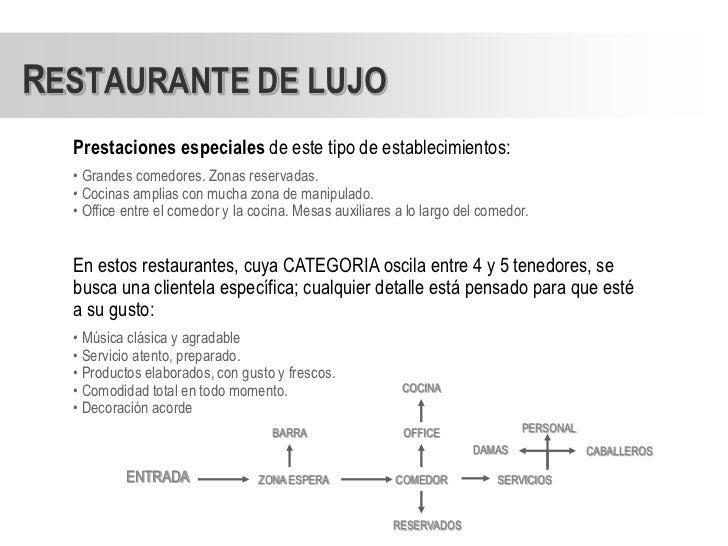 Estudio de restaurantes for Programa arquitectonico restaurante