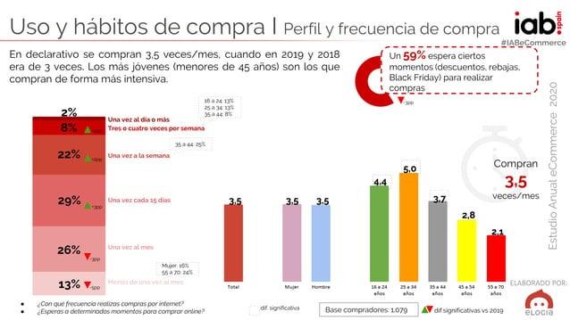 ELABORADO POR: EstudioAnualeCommerce2020 #IABeCommerce Uso y hábitos de compra I Perfil y frecuencia de compra ● ¿Con qué ...