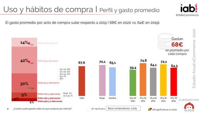 ELABORADO POR: EstudioAnualeCommerce2020 #IABeCommerce Uso y hábitos de compra I Perfil y gasto promedio ● ¿Cuánto sueles ...