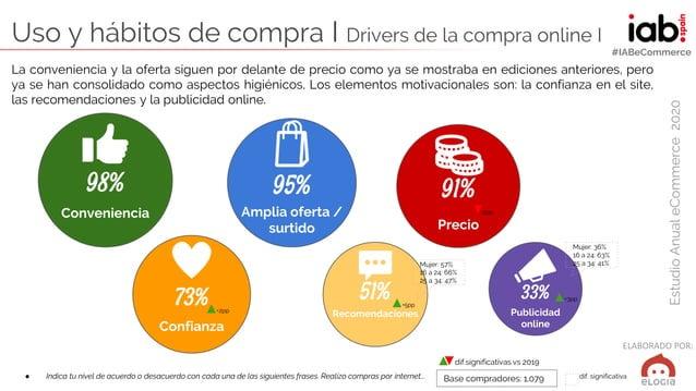 ELABORADO POR: EstudioAnualeCommerce2020 #IABeCommerce Uso y hábitos de compra I Drivers de la compra online I ● Indica tu...
