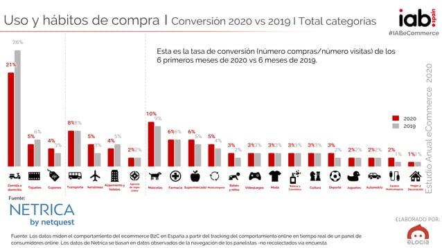 ELABORADO POR: EstudioAnualeCommerce2020 #IABeCommerce Esta es la tasa de conversión (número compras/número visitas) de lo...