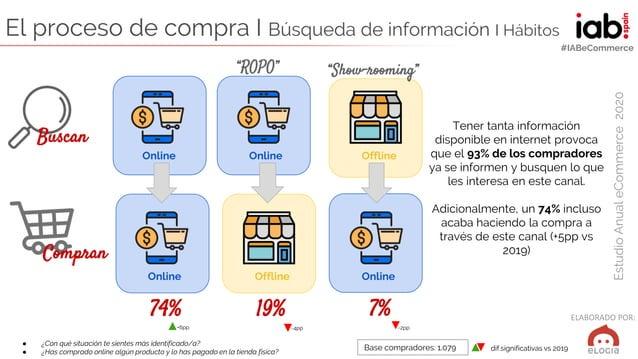 ELABORADO POR: EstudioAnualeCommerce2020 #IABeCommerce El proceso de compra I Búsqueda de información I Hábitos ● ¿Con qué...