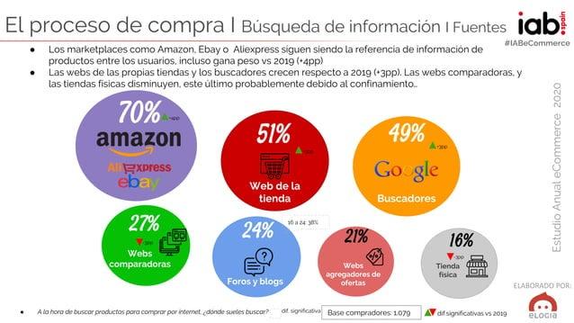 ELABORADO POR: EstudioAnualeCommerce2020 #IABeCommerce ● A la hora de buscar productos para comprar por internet, ¿dónde s...