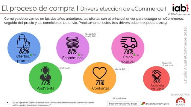 ELABORADO POR: EstudioAnualeCommerce2020 #IABeCommerce El proceso de compra I Drivers elección de eCommerce I ● De los sig...