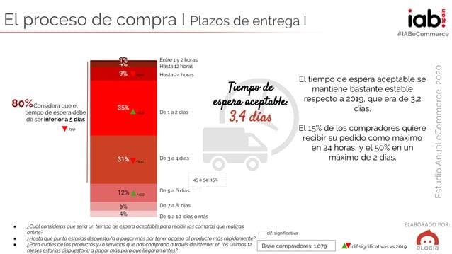 ELABORADO POR: EstudioAnualeCommerce2020 #IABeCommerce El proceso de compra I Plazos de entrega I ● ¿Cuál consideras que s...