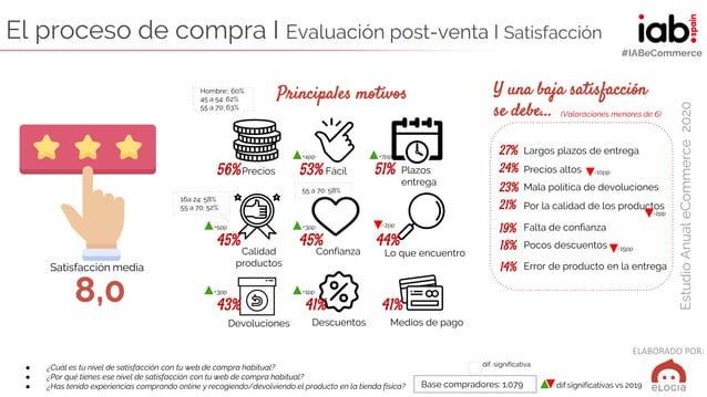 ELABORADO POR: EstudioAnualeCommerce2020 #IABeCommerce El proceso de compra I Evaluación post-venta I Satisfacción ● ¿Cuál...