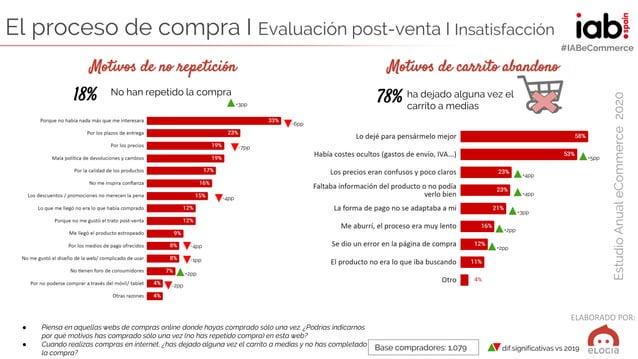 ELABORADO POR: EstudioAnualeCommerce2020 #IABeCommerce El proceso de compra I Evaluación post-venta I Insatisfacción ● Pie...