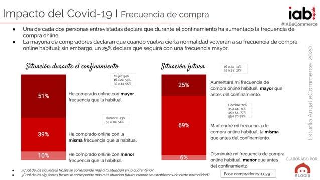 ELABORADO POR: EstudioAnualeCommerce2020 #IABeCommerce Aumentaré mi frecuencia de compra online habitual, mayor que antes ...