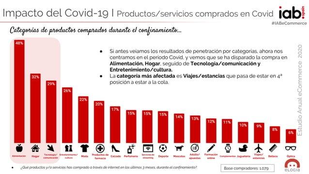 ELABORADO POR: EstudioAnualeCommerce2020 #IABeCommerce Moda Formación online Complementos Belleza Servicios de streaming M...
