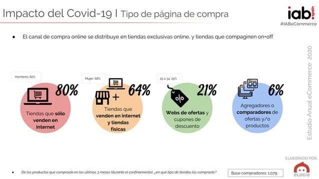 ELABORADO POR: EstudioAnualeCommerce2020 #IABeCommerce ● De los productos que compraste en los últimos 3 meses (durante el...