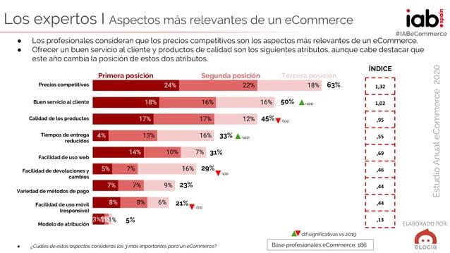 ELABORADO POR: EstudioAnualeCommerce2020 #IABeCommerce Los expertos I Aspectos más relevantes de un eCommerce ● ¿Cuáles de...