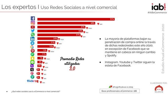 ELABORADO POR: EstudioAnualeCommerce2020 #IABeCommerce Los expertos I Uso Redes Sociales a nivel comercial ● ¿Qué redes so...