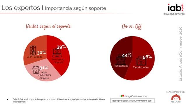 ELABORADO POR: EstudioAnualeCommerce2020 #IABeCommerce Los expertos I Importancia según soporte ● Del total de ventas que ...
