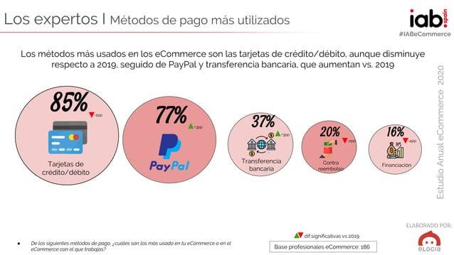 ELABORADO POR: EstudioAnualeCommerce2020 #IABeCommerce Los expertos I Métodos de pago más utilizados ● De los siguientes m...