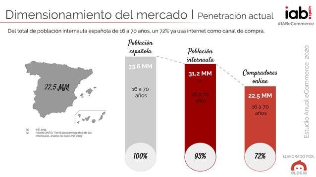 ELABORADO POR: EstudioAnualeCommerce2020 #IABeCommerce Dimensionamiento del mercado I Penetración actual Población español...