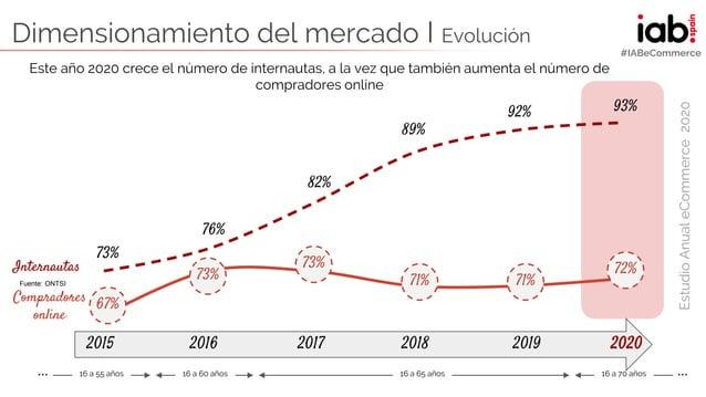 ELABORADO POR: EstudioAnualeCommerce2020 #IABeCommerce Dimensionamiento del mercado I Evolución Internautas Compradores on...