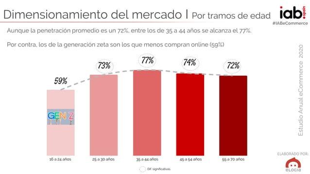 ELABORADO POR: EstudioAnualeCommerce2020 #IABeCommerce Dimensionamiento del mercado I Por tramos de edad 59% 73% 77% 74% 7...