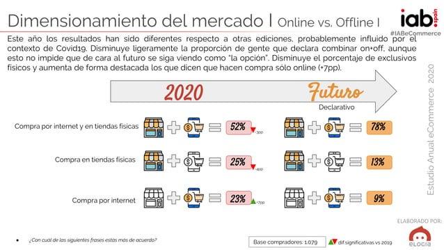 ELABORADO POR: EstudioAnualeCommerce2020 #IABeCommerce Dimensionamiento del mercado I Online vs. Offline I ● ¿Con cuál de ...