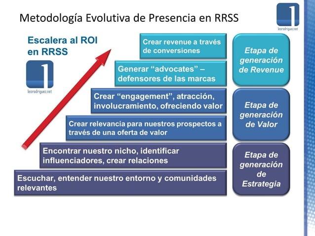 Presencia Corporativa en Redes Sociales: Estrategia y Retos